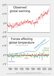 Attribution Of Recent Climate Change Wikipedia