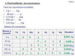 Kilogram To Milligram Chart Punctual Kilogram To Milligram Conversion Chart Weight