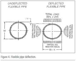 Engineering Of Water Systems Water Well Journal