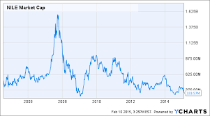 Blue Nile Stock Chart Blue Nile Offers Soft Guidance Lets Analyze It Blue Nile