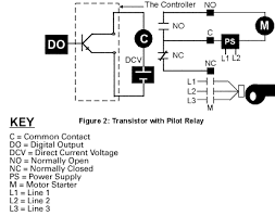 general getting started input output tutorial control tech figure 2 shows an open collector transistor type digital output operating a pilot relay which in turn energizes the motor starter coil for a fan