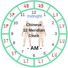 Following The Chinese Meridian Clock For Optimal Wellness