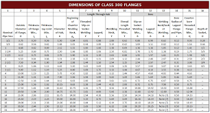 Flange Dimensions Ansi 300