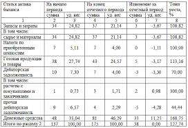 Анализ структуры активов и пассивов ресторана Экономический  Анализ структуры активов и пассивов ресторана