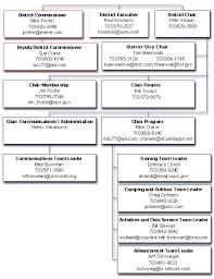 Pentagon Leadership Chart Ncac Colonial District Organization Chart