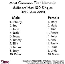 Blatt Popular Names3 CROP original original