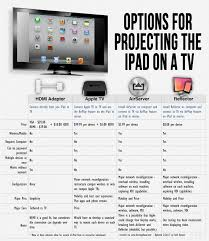 Ipad 4 Comparison Chart The 4 Easiest Ways To Mirror The Ipad Comparison Chart