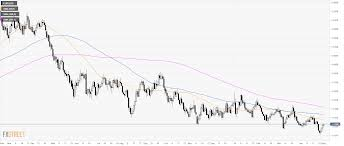 Euro 5 Year Chart Eur Usd Technical Analysis Euro Trades Near 5 Day Highs