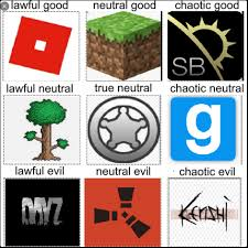 Sandbox Game Alignment Chart That I Made Id Love Some