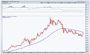 Is The Gold Bear Market Nearing An End 3 Charts To Watch