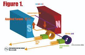 alternating current generator diagram. shawn2 alternating current generator diagram t