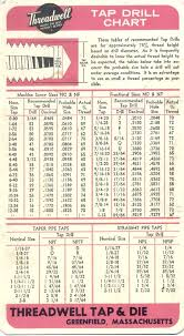 drill bit sizes for tapping holes. miata reference materials drill bit sizes for tapping holes