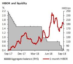 Hong Kong Chart Book Get Ready For Rate Hike