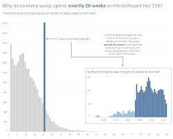 Billboard Charts 2018 Beautiful Billboard Bar Charts My Data Musings