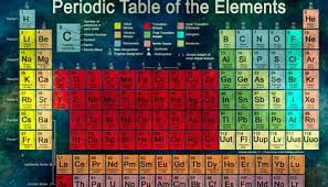 Four New Elements Are Added To The Periodic Table Smart