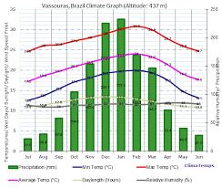 Rio De Janeiro Climate Chart Vassouras Climate Vassouras Temperatures Vassouras Weather