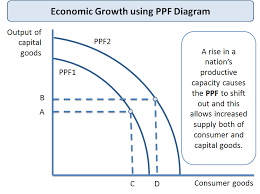 what is economic growth economics an error occurred