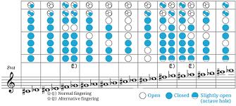 Descant Recorder Fingering Chart Toplayalong Com