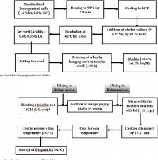 Manufacturing Process Flow Chart Pdf Wonderful Cake Manufacturing Process Flow Chart Pdf