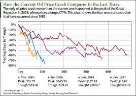 Current Oil Price Chart This Crude Oil Price Chart Shows Every Crash Since 1985