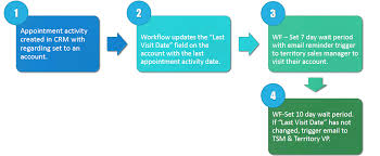 sales follow up setting up a sales follow up workflow in dynamics crm ledgeview