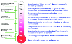 Technology Readiness Level Technology Readiness Levels Trl From Nasa 43 Download