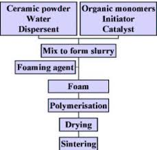 Foam Density Chart Ceramic Foams Processing And Applications As Filters