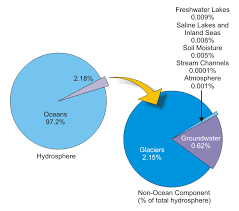 Pie Chart Of Freshwater And Saltwater The Water Lab Geology Rogue Valley Southern Oregon Water