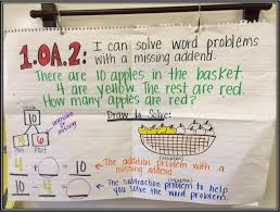 Addition And Subtraction Key Words Anchor Chart First Grade Fairytales Missing Addends Word Problems A