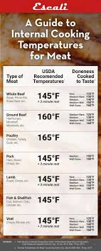 Pin By Alicia Hastings On Food Magic Cooking Temperatures
