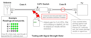 troubleshooting your rv s tv coax cabling in the above graphic the example shows a piece of coax that was crushed in the walls of a rv when it was constructed it did not cut through the coax