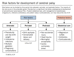 Cerebral Palsy Growth Chart Cerebral Palsy Mcmaster Pathophysiology Review