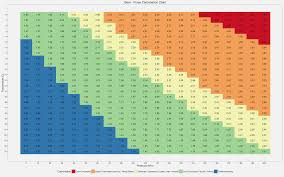 22 Rational Keg Carbonation Chart