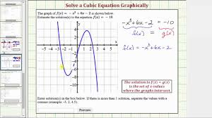 ex 1 solve a cubic function graphically one solution