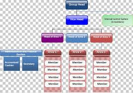 Chart Organization Design Coffee Cafe Organizational Chart Organizational Structure