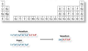 More on Electron Configuration… | generalchemistoncall