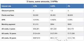 Rate Comparison Chart Apr Vs Interest Rates How Theyre Different