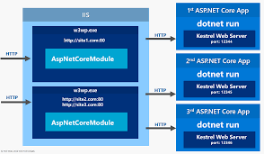 More on ASP.NET Core Running under IIS - Rick Strahl's Web Log