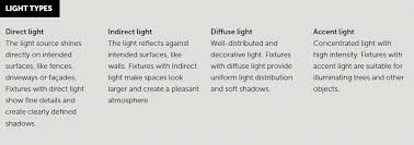 type of lighting fixtures. light types type of lighting fixtures