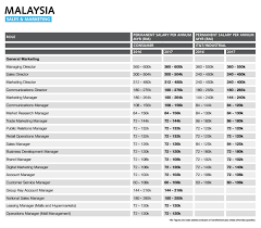 Salary Report Malaysia Marketing Salary Guide 2017 Marketing Interactive