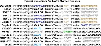 p0134 oxygen sensor ricks auto repair advice ricks oxygen sensor wire colors