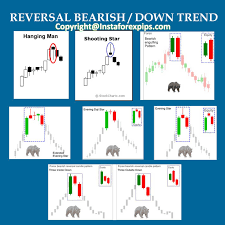 Bearish Reversal Candlestick Patterns Forex Signals Learn