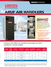 ton goodman smartframe central indoor air handler arufb