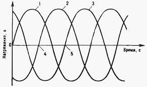 Генераторы переменного тока Привет Студент  Рис 14 5 Трехфазное выходное напряжение