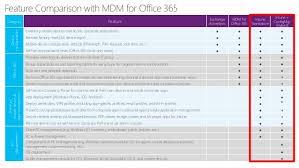 Office 365 Enterprise Plans Comparison Chart Introduction To Microsoft 365 Enterprise