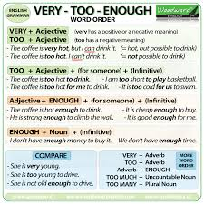 Very, Too, Enough Difference, Free English Grammar Rules