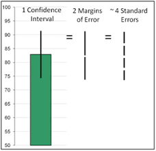 Measuringu 10 Things To Know About Confidence Intervals
