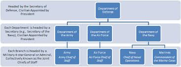Us Navy Chain Of Command Chart Structure Branches
