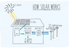 Rooftop Pv System Design Are Solar Panels A Fire Risk Heres What You Need To Know