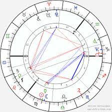 Leo Birth Chart Leo Tolstoy Birth Chart Horoscope Date Of Birth Astro